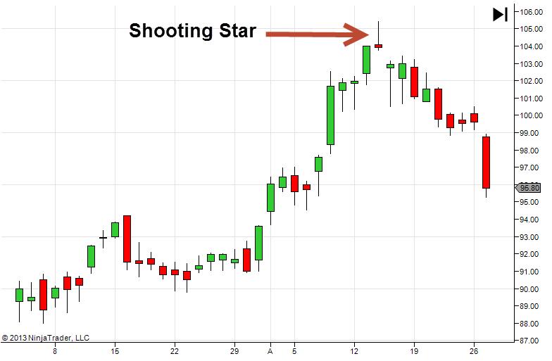 Shooting star binary options