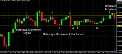 777 binary options 60 seconds trading strategy 2015